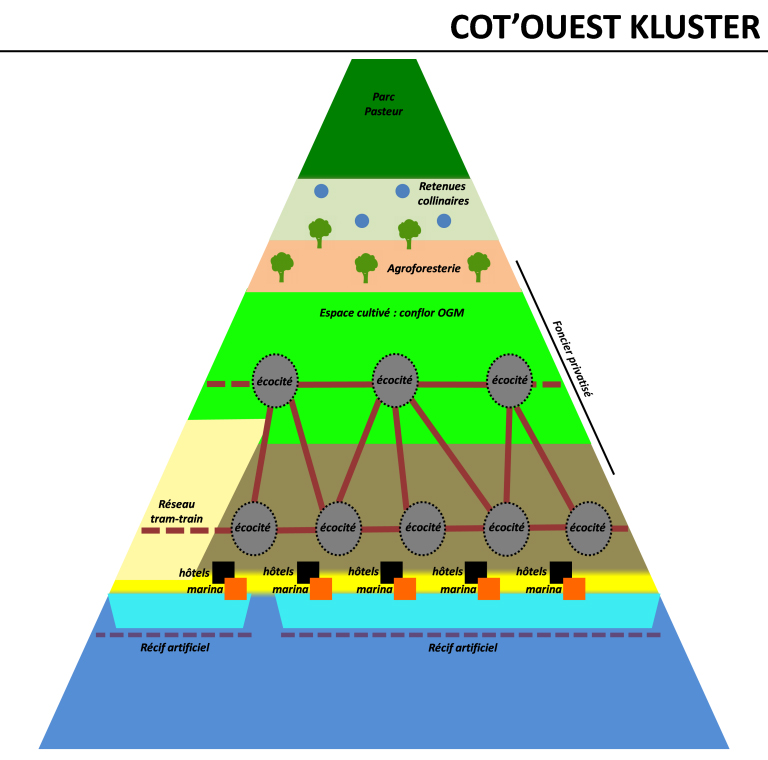 kluster-cote-ouest